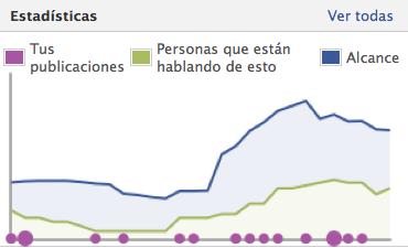 Audiencia en Páginas de Empresa en Facebook y otras cuestiones de la Gestión de Redes Sociales